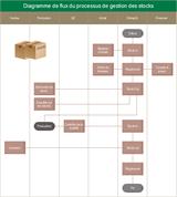 Diagramme de flux du processus de gestion des stocks