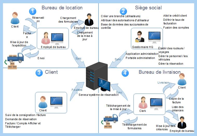 diagramme de flux de gestion des logistiques