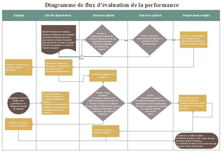 Exemples de diagramme de flux d'évaluation de la performance