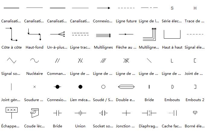 Symboles de flux de procédures