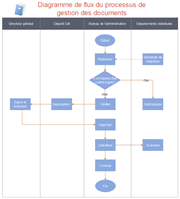 Diagramme de flux de la gestion des documents