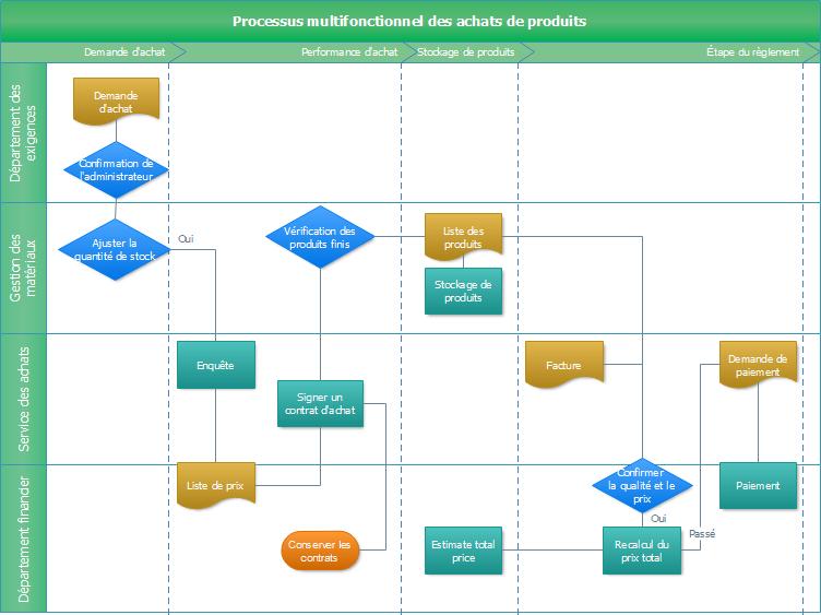 Diagramme de flux de l'achat