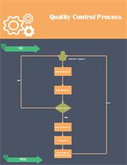 Diagramme de flux de processus de contrôle de la qualité