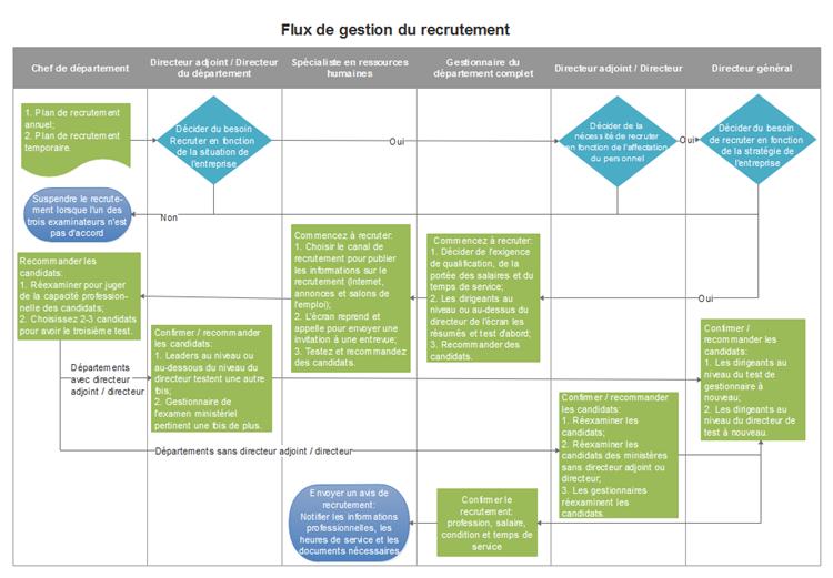 Modèle de diagramme de flux de la gestion du recrutement