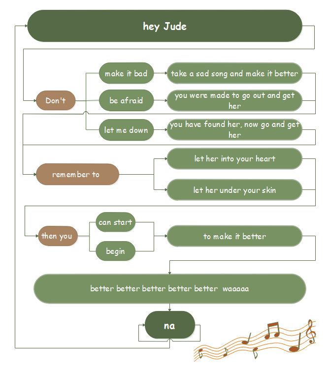 Remember Lyrics Flowchart