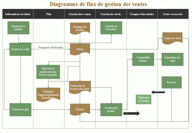 exemple de diagramme de flux de gestion des ventes