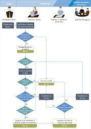 Diagramme de flux de service