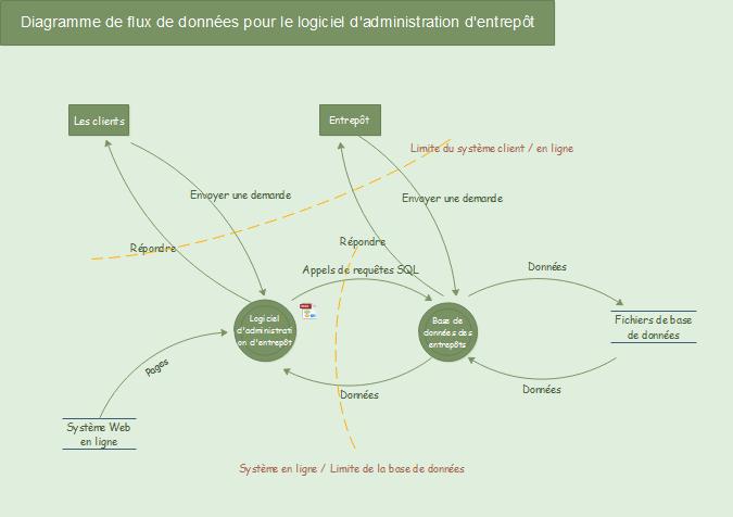 Diagramme de flux d'entrepôt