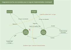 Diagramme de flux - flux de travail d'entrepôt