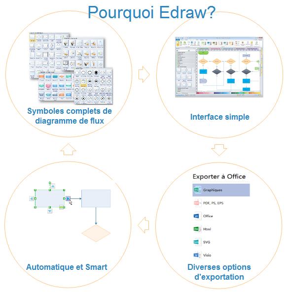 Pourquoi choisir Edraw