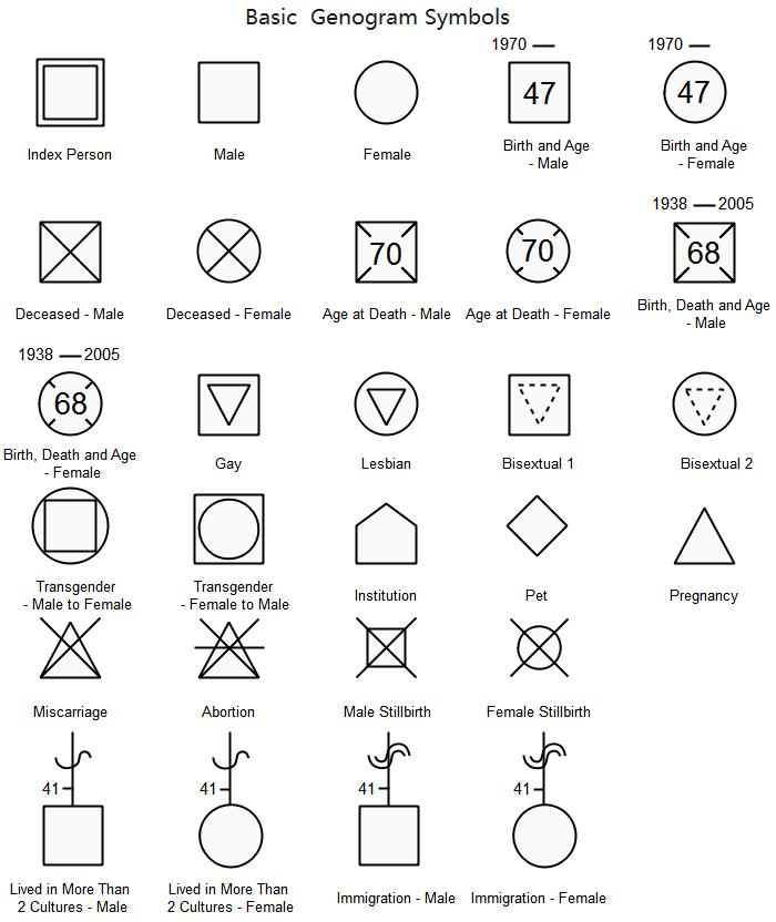 Symboles de base du génogramme