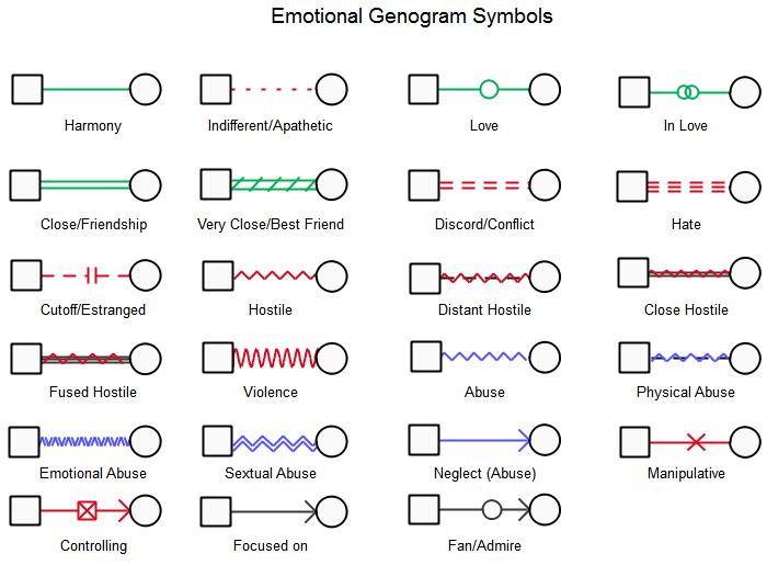 Symboles du génogramme émotionnel