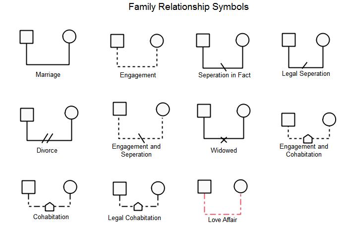 Symboles de la relation familiale
