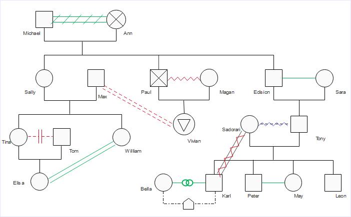 Modèle de génogramme des relations émotionnelles