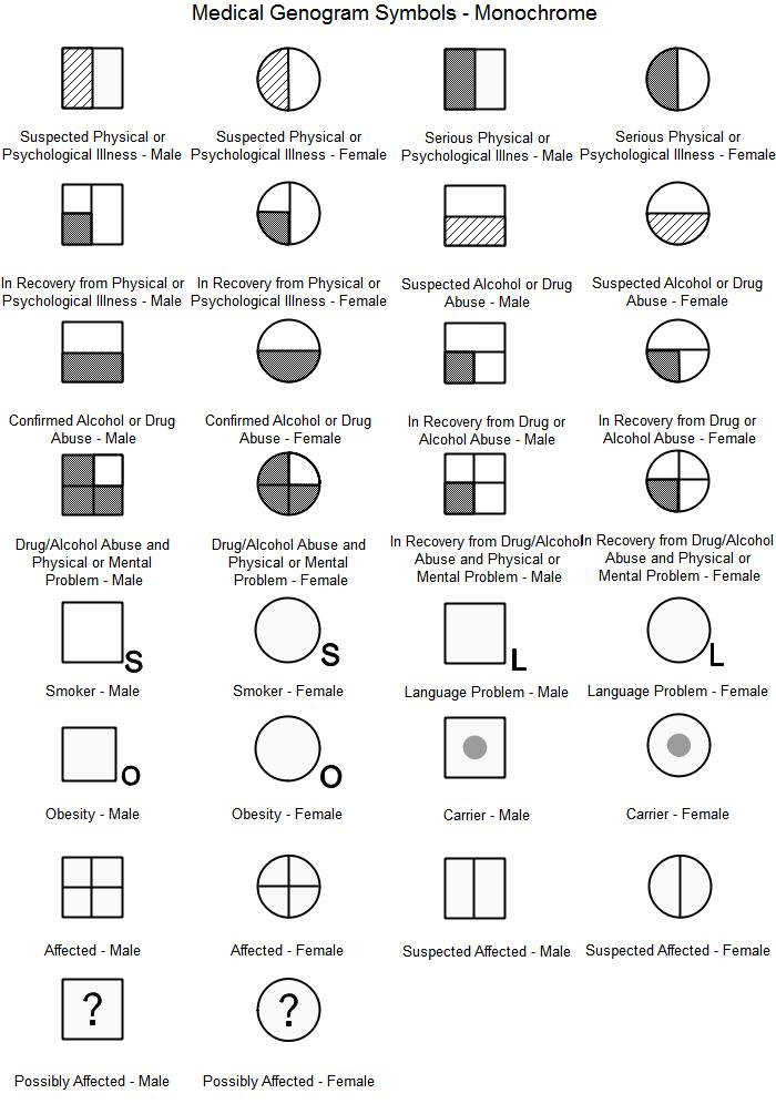 Symboles du génogramme médical monochrome