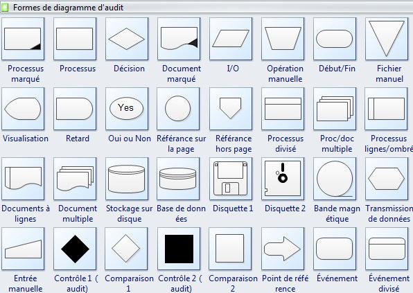 Formes de diagramme d'audit