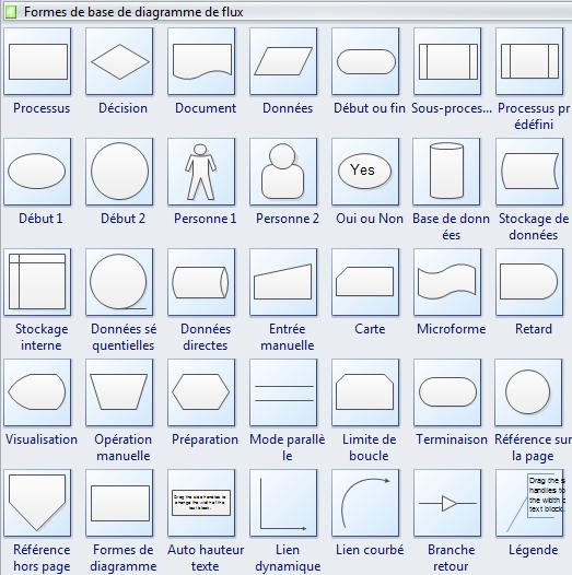 Formes standards de diagramme de flux