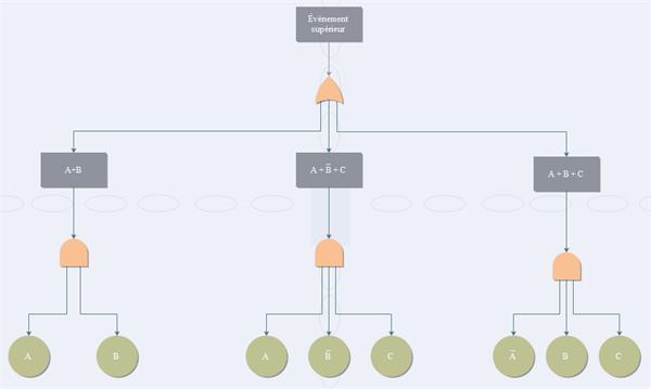 diagramme analyse par arbre de défaillance