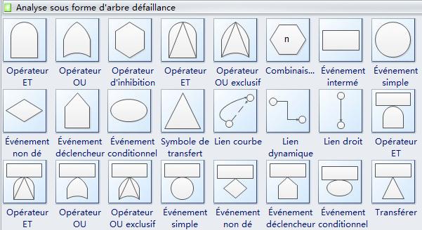 formes pré-dessinées d'arbre de défaillance