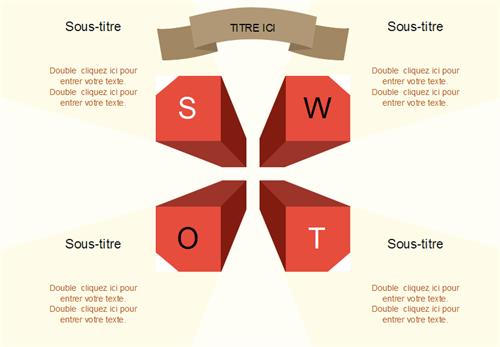 Matrice de SWOT 3D