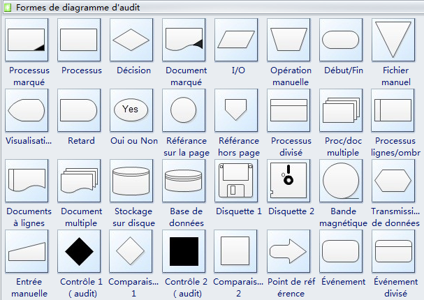Diagramme D U0026 39 Audit