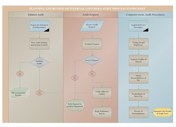 Exemple de diagramme d'audit