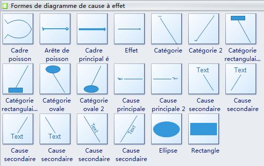 Symboles de diagramme de causes et effets