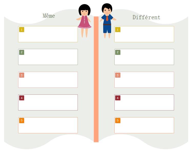 Graphique pour comparer et contraster
