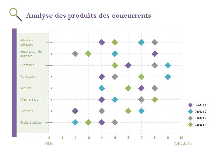 Graphique en nuage de points pour analyser les concurrents