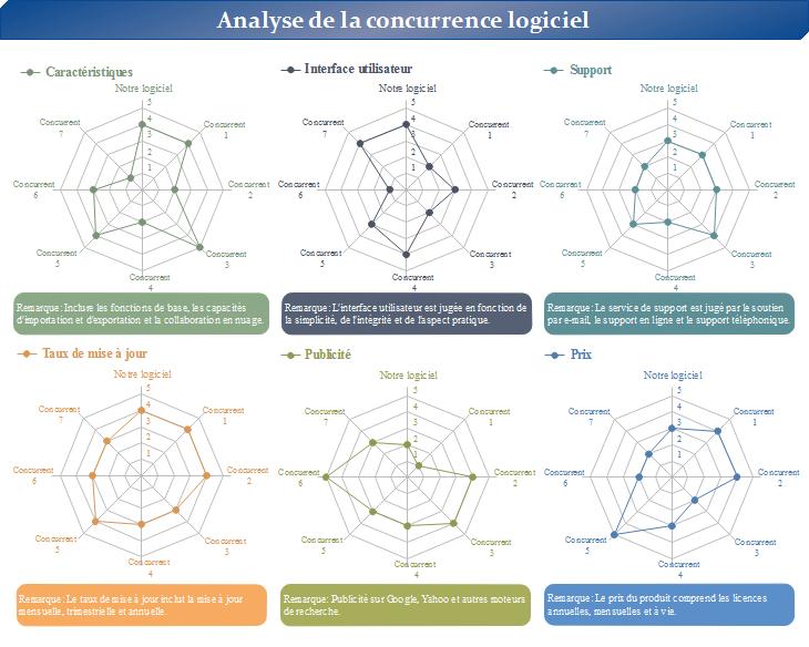 Graphique En Toile Daraigne Pour Analyser Les Concurrents