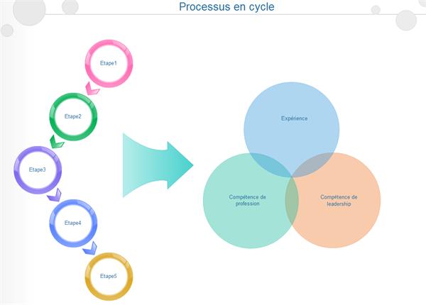 Exemple de chaîne de processus en boucle