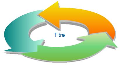 Diagramme de flux circulaire