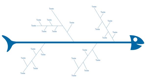Dessiner un diagramme de causes et effets