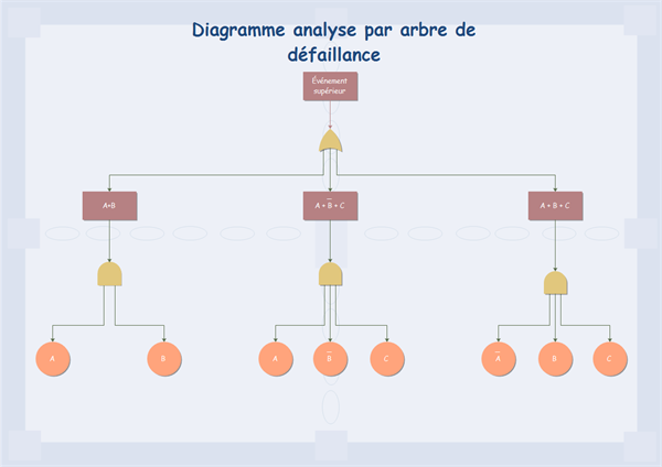 exemple de diagramme analyse par arbre de défaillance