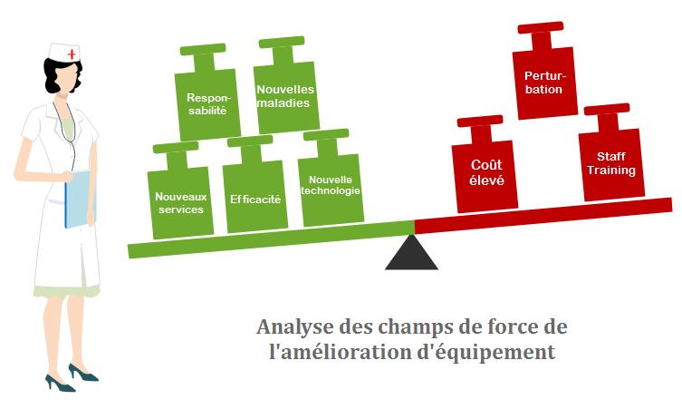 Exemple d'analyse des champs de force pour l'amélioration de l'équipement hospitalier