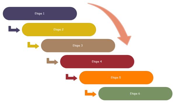 Exemple de processus d'étape de planning