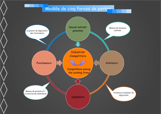 Logiciel pour la cr ation de cinq forces de porter - Les forces concurrentielles de porter ...