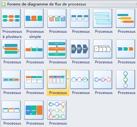 Modèle intégré de diagramme de flux de processus
