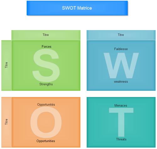 Matrice SWOT