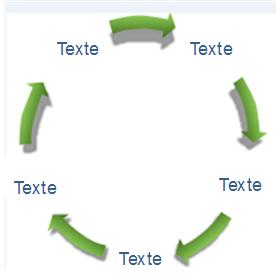 Flux circulaire
