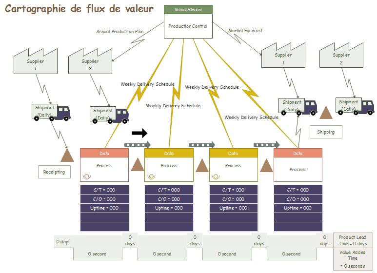dessin fini de cartographie de flux de valeur
