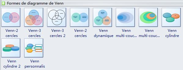Symboles de diagramme de Venn