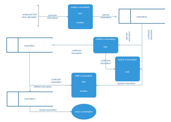 diagramme de modèle de flux de données