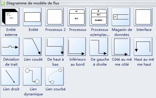 Symboles de diagramme de modèle de flux de données