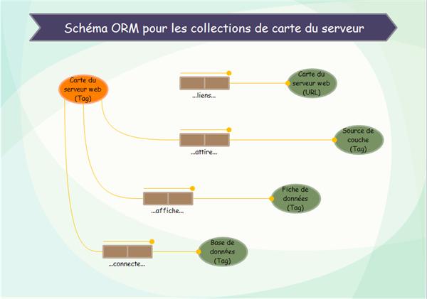 Exemples de diagramme ORM