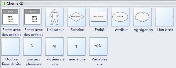 Symboles de modèle entité-association Chen