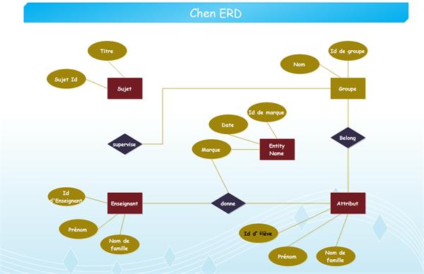 Exemples de modèle ER Chen