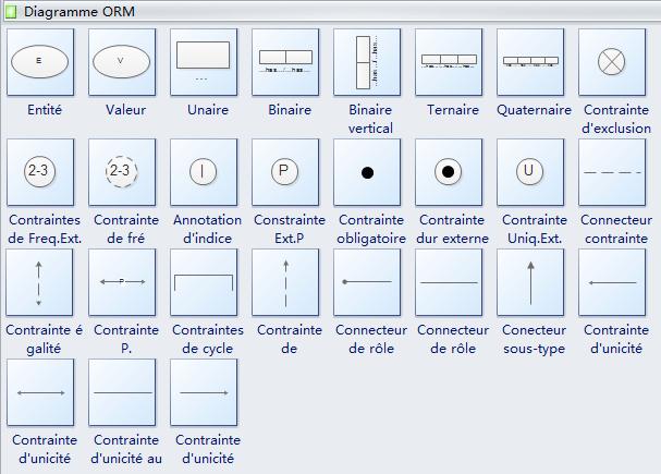 Symboles de diagramme ORM