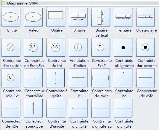 Symboles pour les diagrammes ORM