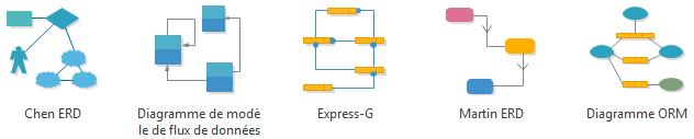 Diagramme de base de données